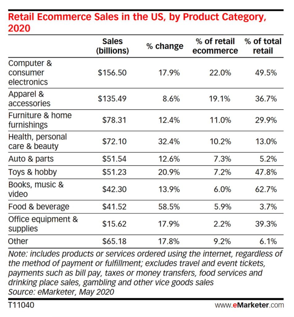 Ecommerce as a percentage of retail sales for startups